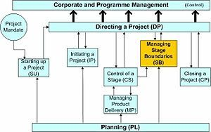 Project management - Wikipedia, the free encyclopedia
