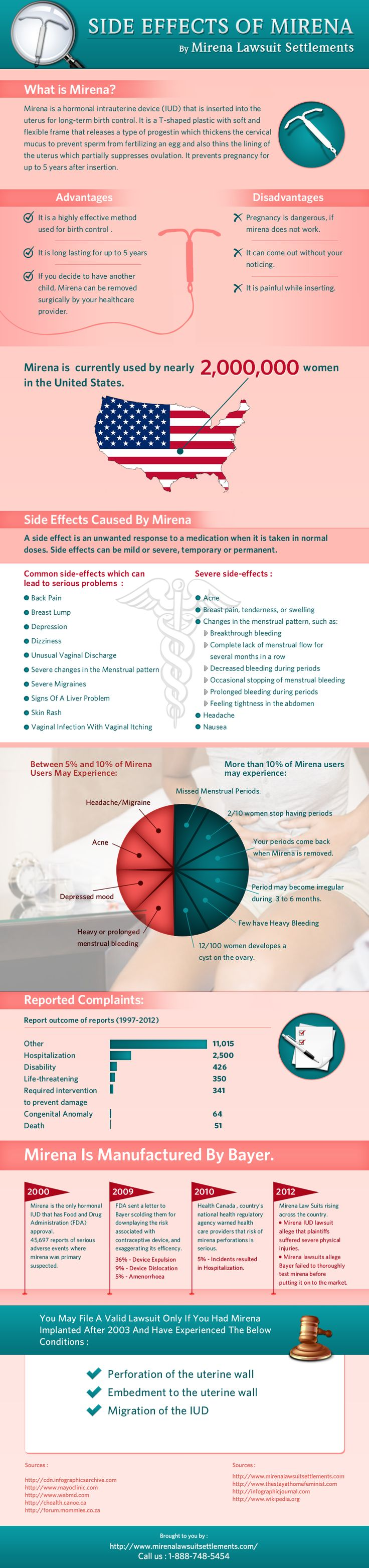 ***Mirena IUD Lawsuit ***The Mirena IUD has hurt many women over the last 15 years, the infographic show in pictures exactly what the Mirena IUD have done. For women with side effects there is hope for a possible compensation from the manufacture Bayer, but it will not come with out a Mirena Lawsuit filed by a lawyer. http://www.mirenalawsuitsettlements.com