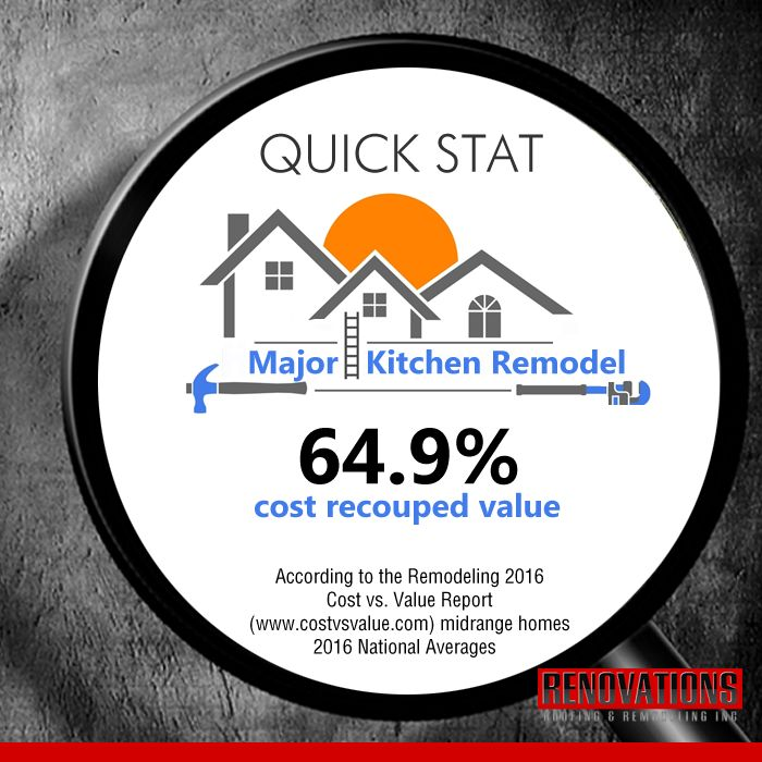 """Would you like to totally remodel your kitchen? Wondering what the """"cost recouped value"""" (CRV) is - if you sell? Major kitchen remodel scored a national average of 64.9% (CRV). In the Detroit area, 51.2% [According to the Remodeling 2016 Cost vs. Value Report (www.costvsvalue.com) for midrange homes] Remember: We're here whenever you need us!."""