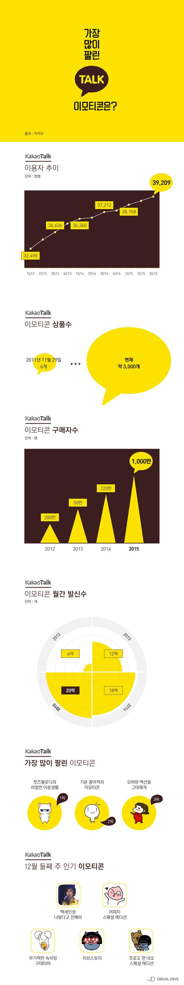 카카오톡 이모티콘 스토어, 어마어마한 '천억 시장' [인포그래픽] #Kakao / #Infographic ⓒ 비주얼다이브 무단 복사·전재·재배포 금지