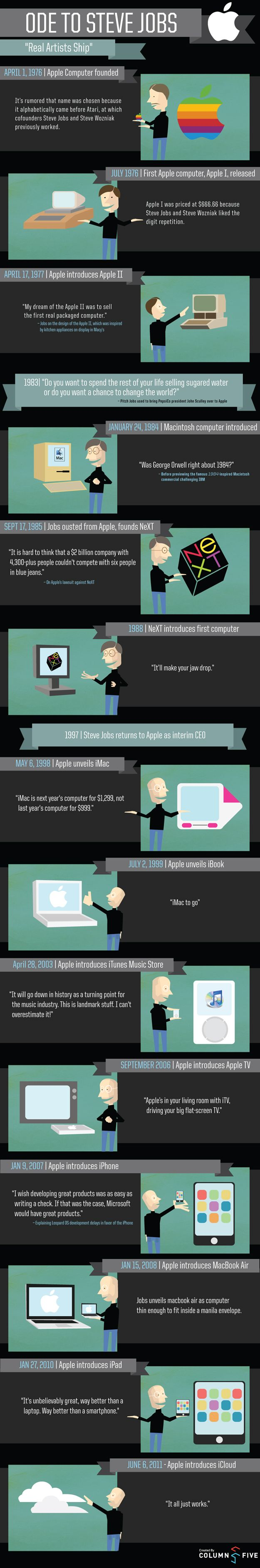 A Tribute to Steve Jobs (Apple Co-founder) #infographics