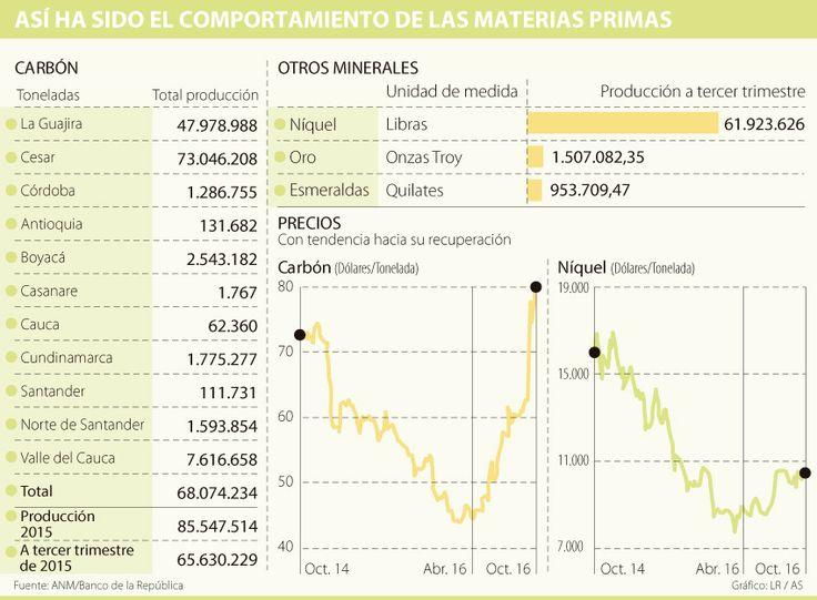 Sector minero llegará a la producción meta si se mantienen las cifras