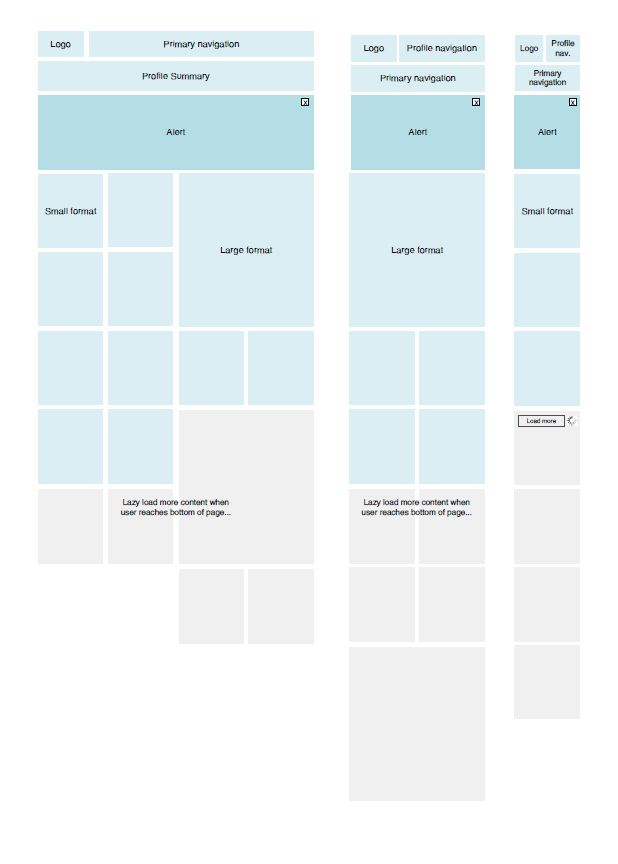 Responsive Layout Wireframe