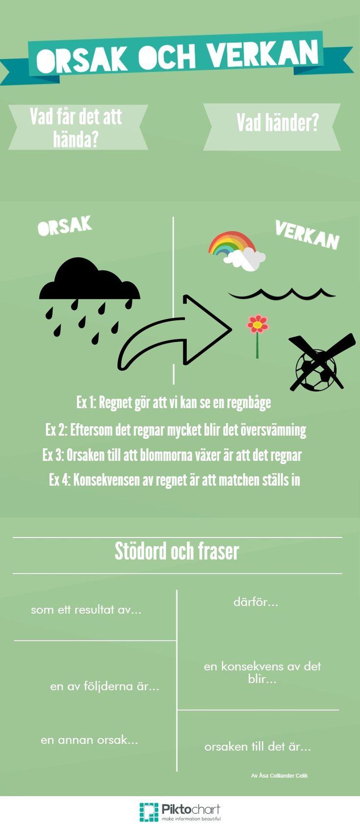Orsak och verkan | @Piktochart Infographic