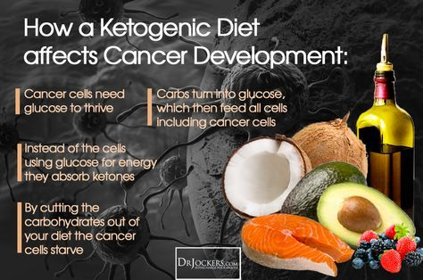 The Diet that Destroys Cancer - DrJockers.com - Cancer cells contain ten times the amount of insulin receptors as normal cells. This allows them to gobble up glucose and other nutrients from the blood stream at an accelerated rate. As long as an individual continues to provide this form of fuel the cancer will continue to grow. Those cancer patients who hae the highest blood sugar readings after eating have the lowest survival rates.
