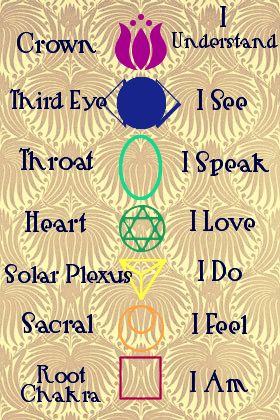 The Seven Chakras ♥♥♥♥♥♥♥