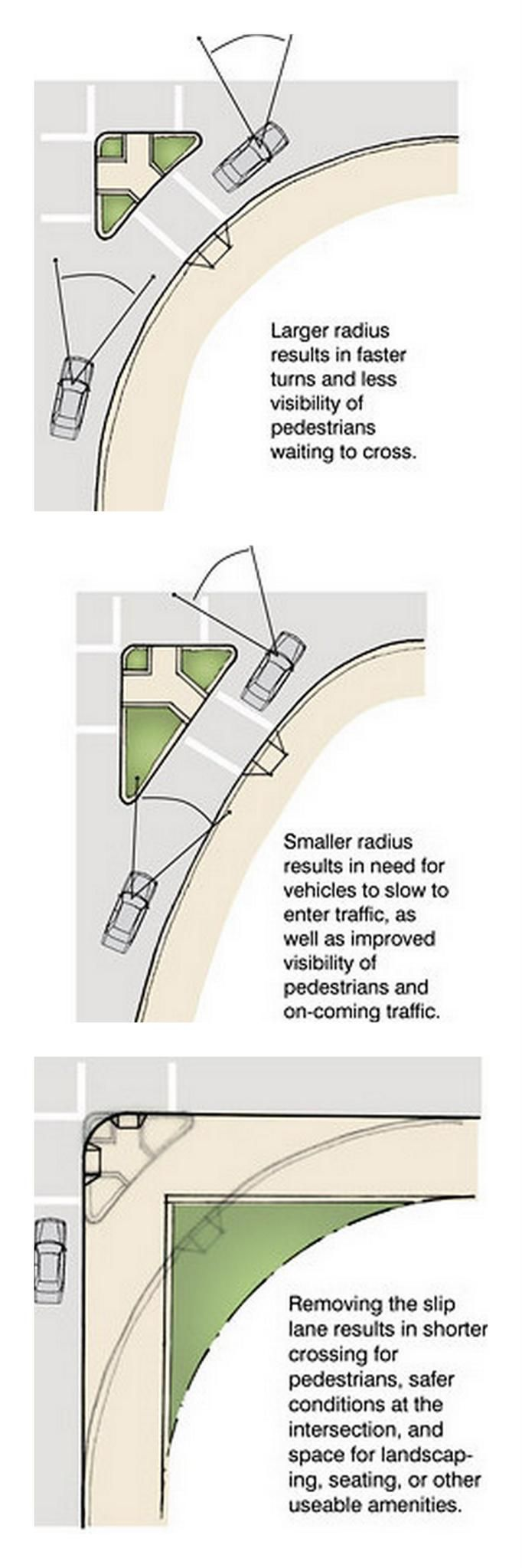 Degrees of junction safety. Click for link to full page from SF Better Streets and visit the slowottawa.ca boards >> https://www.pinterest.com/slowottawa/