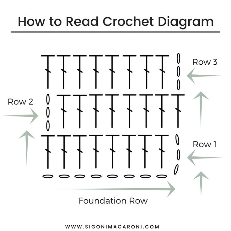 If you're looking at a crochet diagram for the first time