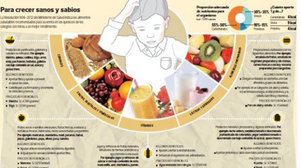 'Ley de la comida chatarra': lo que debe tener un quiosco escolar