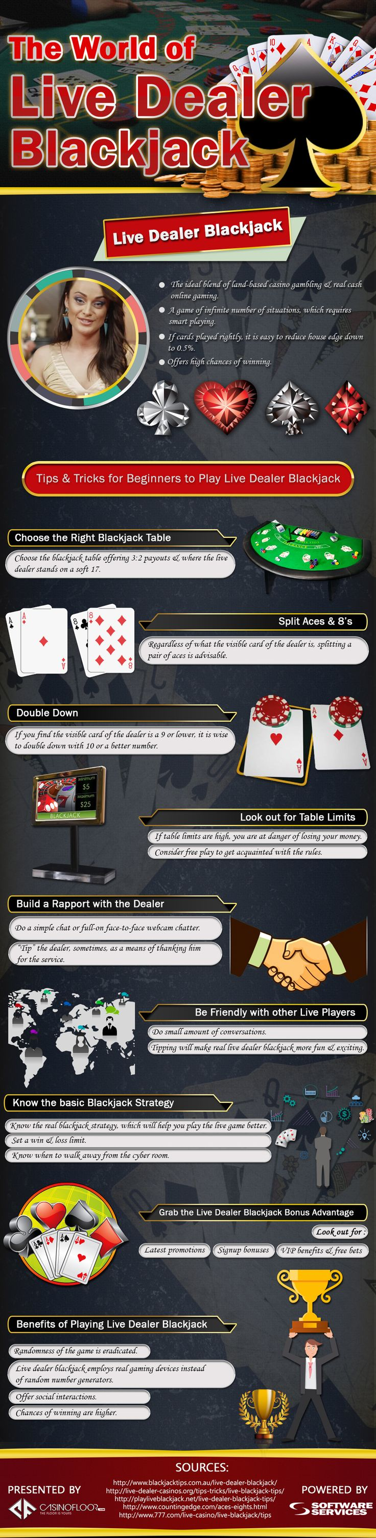 Virtual blackjack table - This Infographic Titled The World Of Live Dealer Blackjack Is Designed
