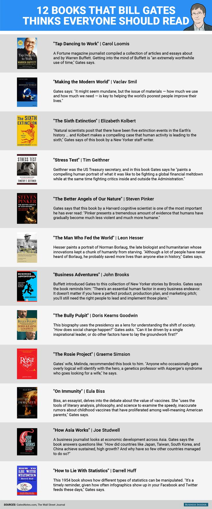 12 books that Bill Gates thinks everyone should read.