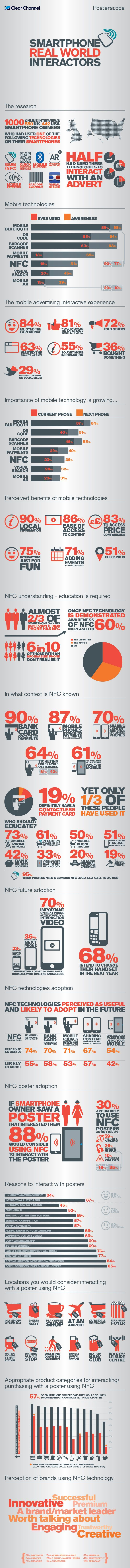 Mobile Smartphone NFC infographic