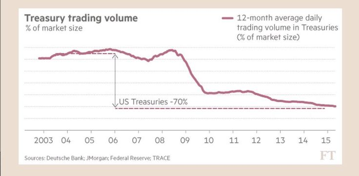 Treasury trading volume