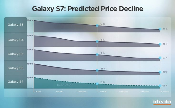 Buying the Samsung Galaxy S7? Wait 6 months and save 28%
