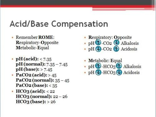 Here's an Acid/Base Compensation diagram that I made to help you understand acid/base compensation//arterial blood gases better!  Acid/Base Compensation  Remember ROME:Respiratory-OppositeMetabolic-Equal  pH (acid):  7.45  PaCO2 (acid): > 45 PaCO2 (normal): 35–45 PaCO2 (base):  26