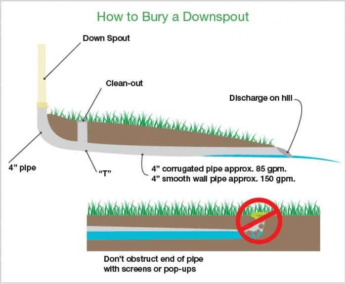 How To Bury Gutter Downspouts Outdoors Landscaping
