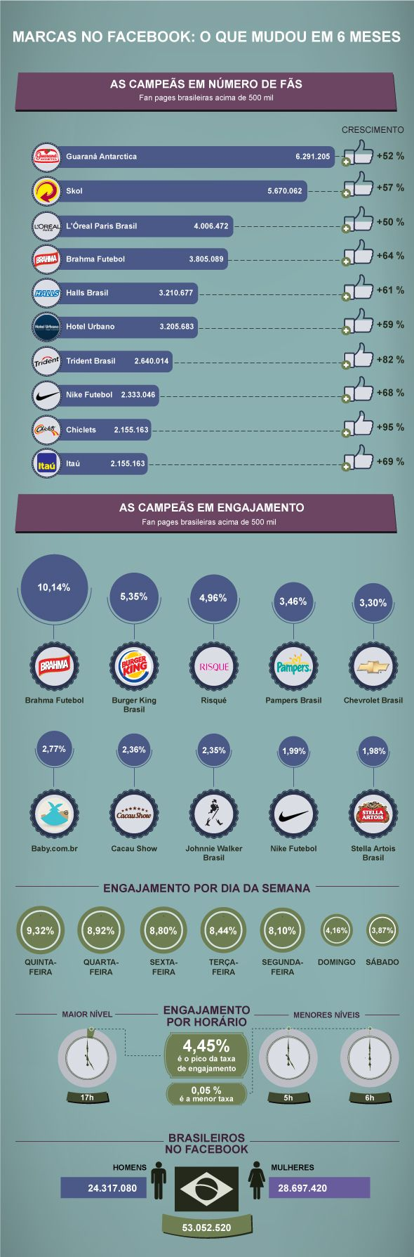 As marcas que balançaram o Facebook nos últimos 6 meses, by GraphMonitor