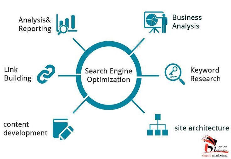 Get #high #Rank of your #website or #Business by using #SEOStrategy with #BizzDigitalMarketing...#SEOServicesIndia #SEOServicesUSA #SEOServicesCanada