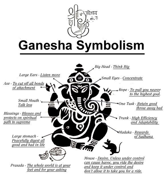 Image detail for -... attached to representations of the Hindu elephant-headed god Ganesh
