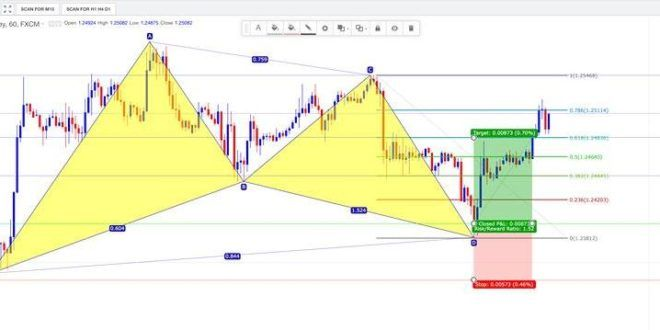 Easy harmonic indicator download