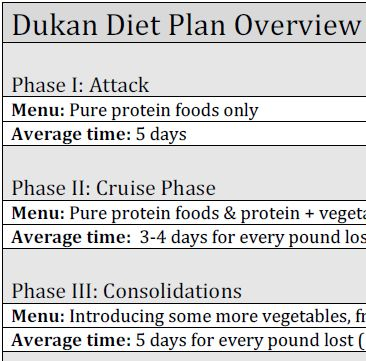 dukan diet plan overview