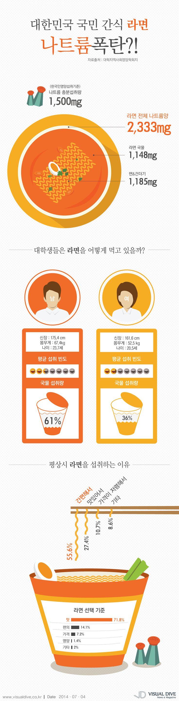 대한민국 국민 간식 라면…하루 평균 나트륨 충분 섭취량 훌쩍 넘어 [인포그래픽] #sodium / #Infographic ⓒ 비주얼다이브 무단 복사·전재·재배포 금지