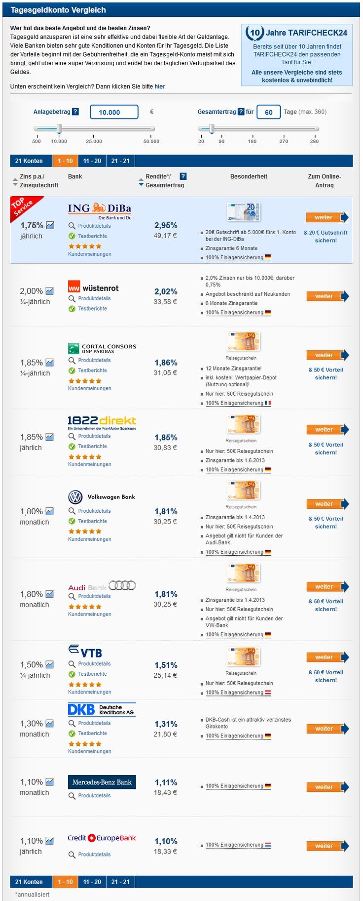 Tagesgeldkonto Vergleich: Wer hat das beste Angebot und die besten Zinsen? http://www.tarifcheck24.com/tagesgeld/vergleich/