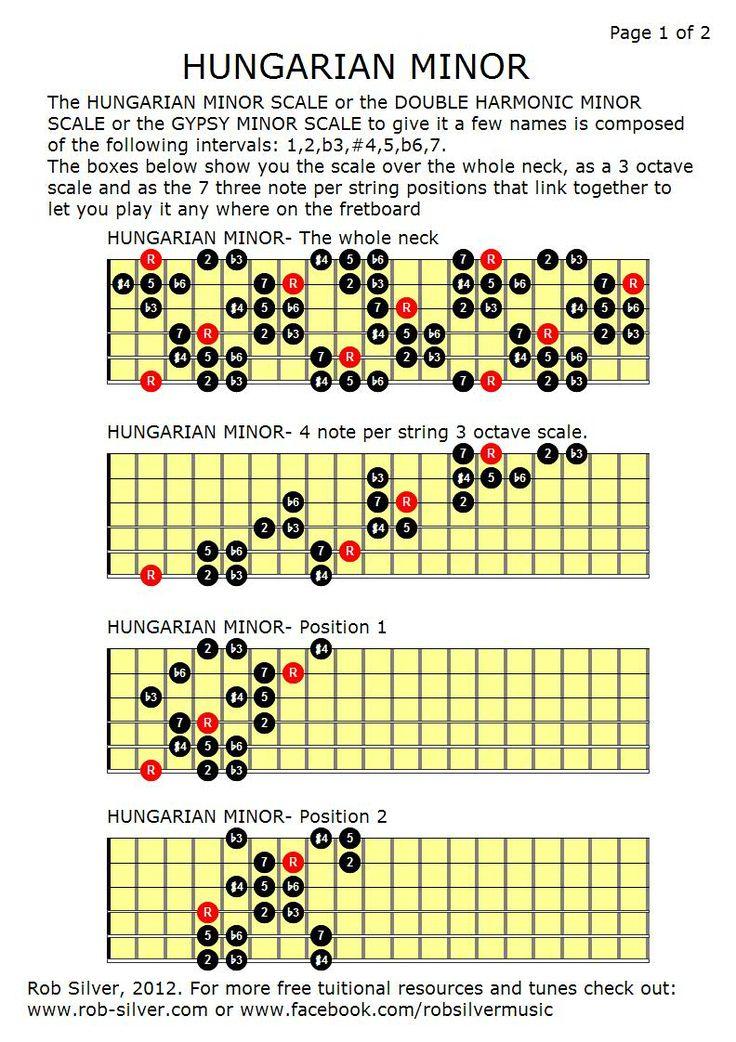 ROB SILVER: HUNGARIAN MINOR | Guitar | Gypsy guitar ...