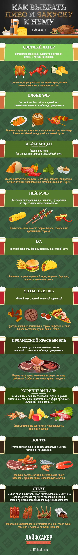 Как выбрать пиво и закуску к нему