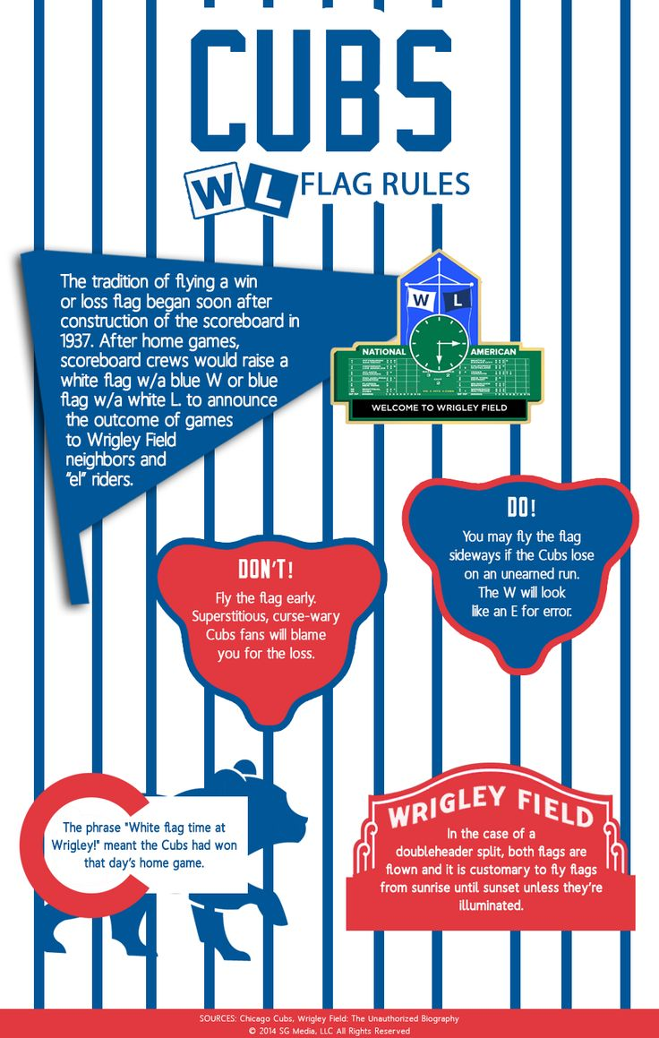 """If you're flying the Cubs """"L"""" flag today after the disappointed home opener loss (or for when you fly the """"W"""" for a win, there are rules to follow:"""