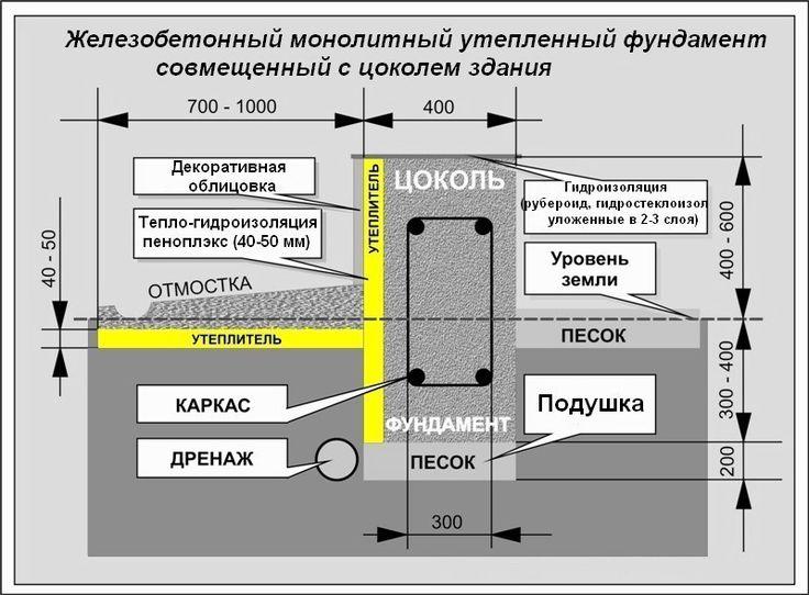 Технология устройства каркаса для ленточного фундамента