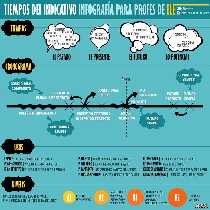 Tiempos del indicativo. Infografía para profes de ELE http://jramonele.blogspot.com.es/2013/07/tiempos-del-indicativo-infografia-para.html