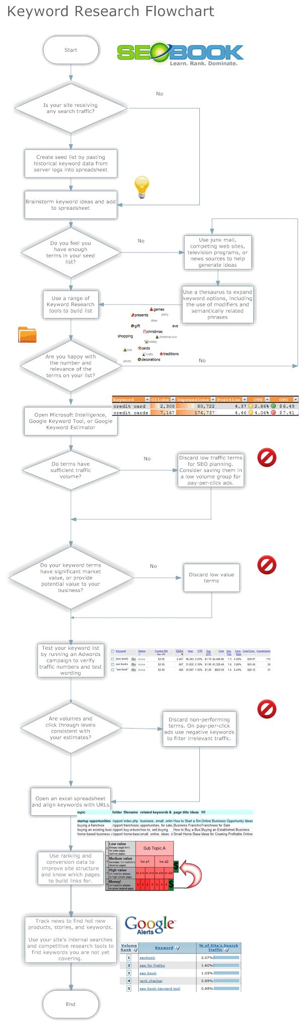 Keyword Research Strategy Flowchart | SEO Book.com