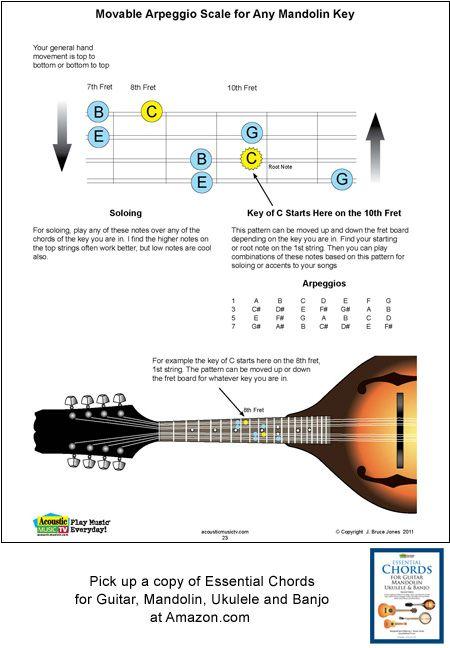 Mandolin movable mandolin chords : 1000+ images about Essential Chords for Guitar, Mandolin, Ukulele ...