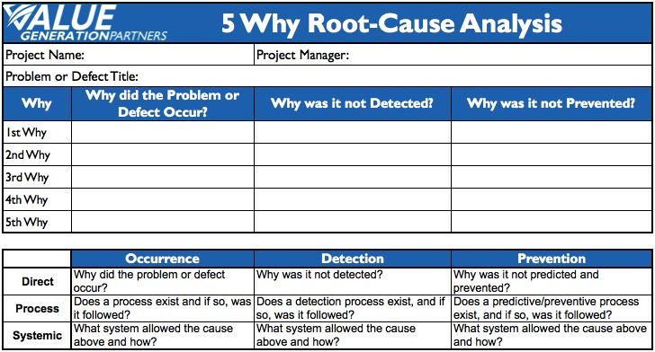 generating value by conducting 5 why root