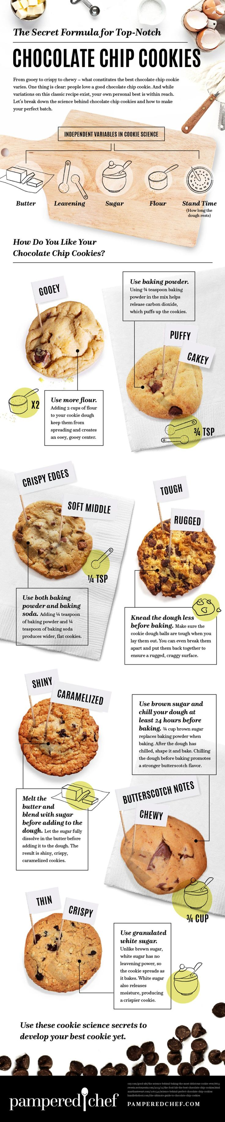 Secret Formula for Baking Chocolate Chip Cookies Infographic. Topic: recipe