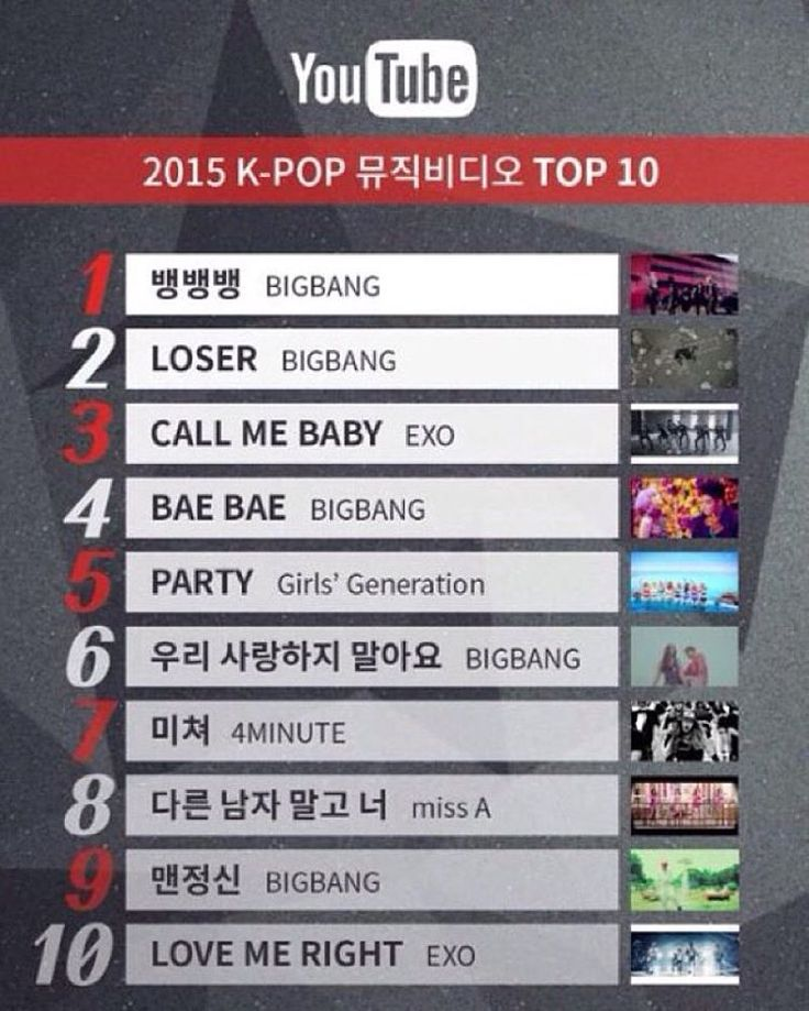 2015's MOST WATCHED KPOP VIDEOS ON YOUTUBE ❣  5 of BB's songs are on the list Waaah and 2 of Exo's and i think they were the only 2 mv's released ( not counting Light Saber ) so this is greattttt  ______________________________________  #KpopMV  #Bigbang #Exo #GirlsGeneration #4Minute #MissA #YGFamily #2ne1 #Winner #iKon #EpikHigh #Psy #LeeHi #JYP #Got7 #WonderGirls #2pm #2am #CubeFamily #Beast #Btob #Apink #SMTown #Shinee #SuperJunior #Fx #RedVelvet #Kpop #Kpopl4l