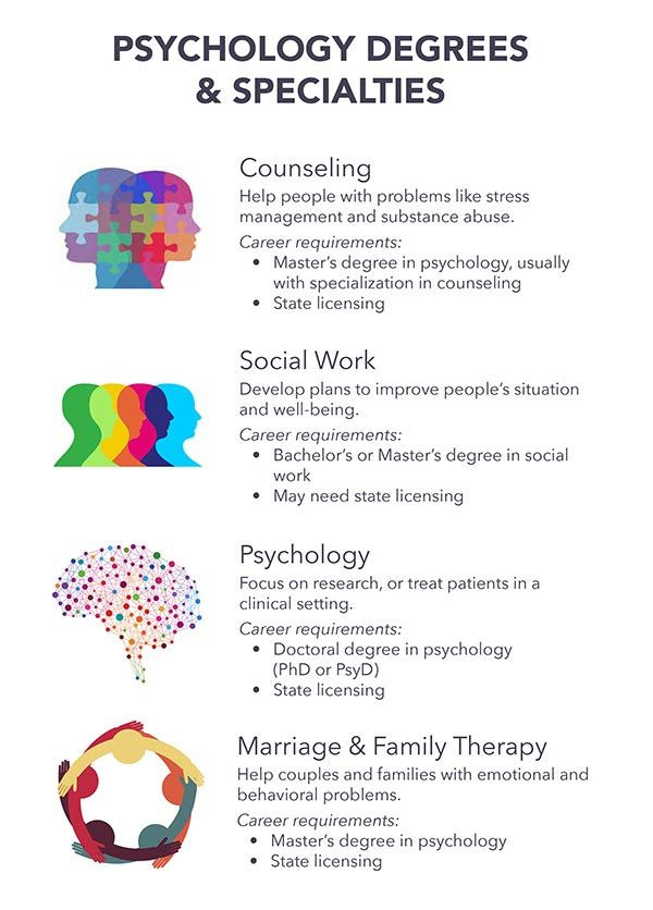 Types Of Psychology Socialwork Counseling Psychology Therapy