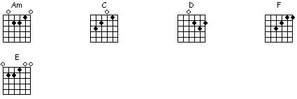 Chords and lyrics to house of the rising sun