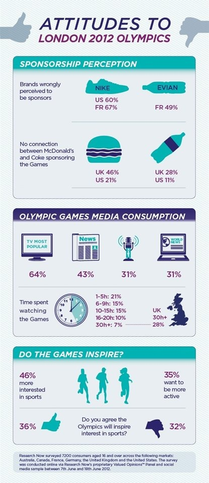 Consumers question McDonald's Olympic sponsorship | B