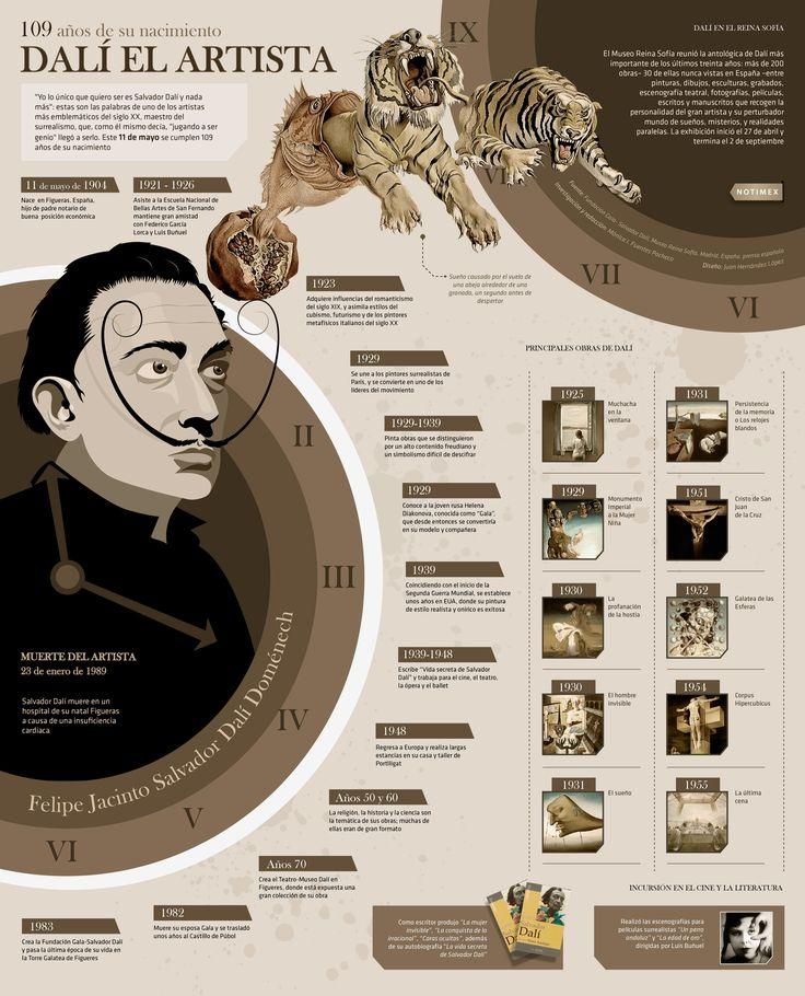 109 años del nacimiento de Dalí (INFOGRAFÍA) Dali tenia una capacidad extraordinaria para trasladar a quien vea sus obras a un mundo onírico y en demasía surreal.     Onirico: De los sueños o relativo a ellos
