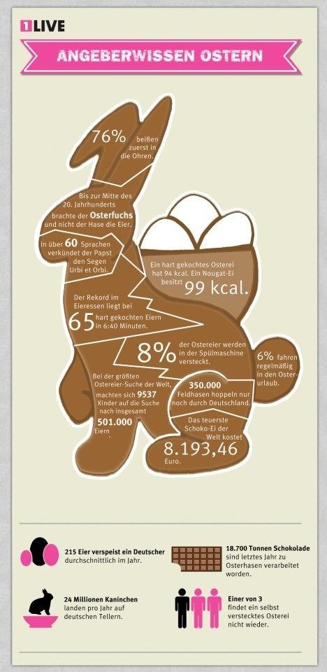 #Ostern #Statistik #Grafik #1Live #Osterhase #Schokolade