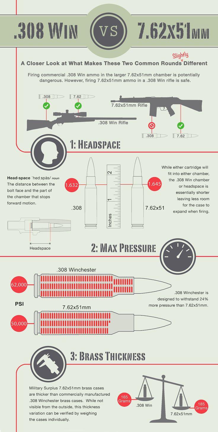 .308 ammo vs. 7.62x51mm ammunition