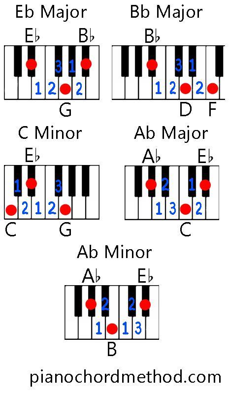 Piano piano chords eb : 1000+ ideas about Chord Jar Of Heart on Pinterest | Ukulele ...