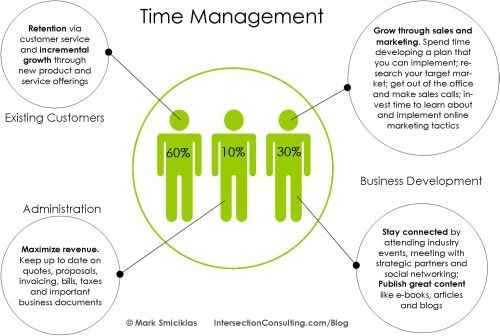 Time Management #Infographic