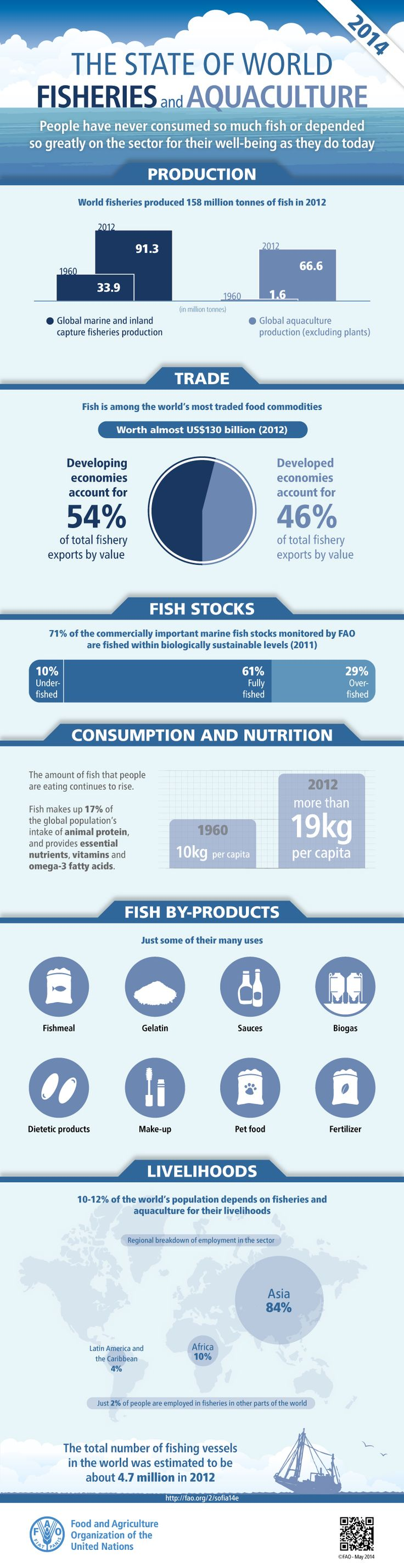 State of World Fisheries and Aquaculture.  People have never consumed so much fish or depended so greatly on the sector for their well-being as today. As the demand for fish increases, the sector is also striving to be more productive and sustainable and to enable more inclusive and efficient systems while reducing rural poverty and enhancing the resilience of livelihoods to disasters, crises and climate change.