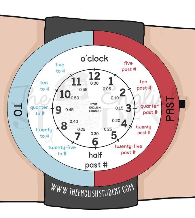 Raccontare il tempo, il candidato, www.theenglishstudent.com, insegnando come esprimere il tempo, l'orologio per l'insegnamento raccontare tempo