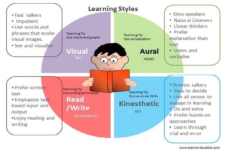 Different Style of Learning
