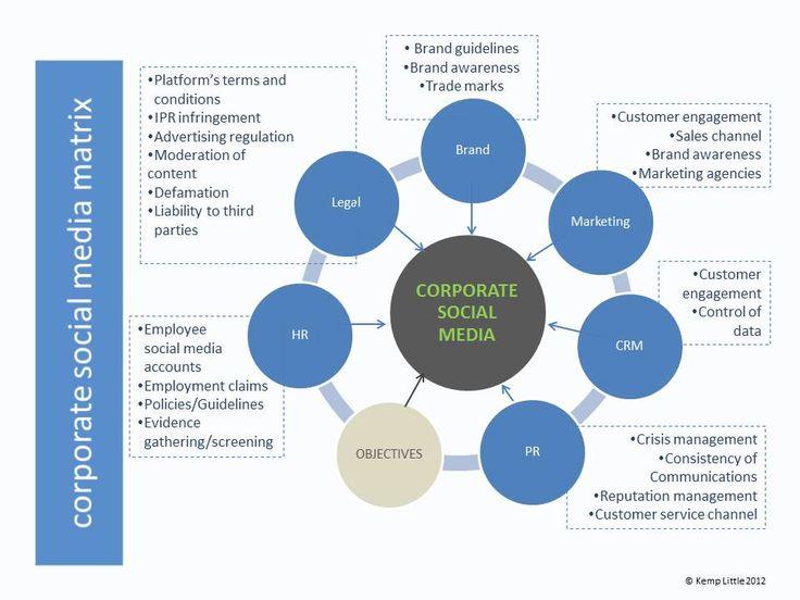 Corporate Social Media Matrix