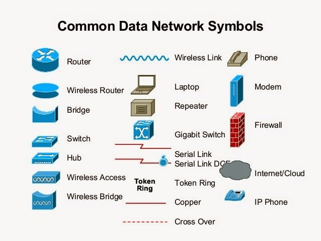Computer - Networking